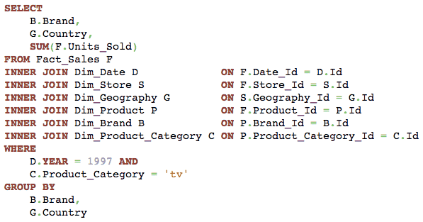 SQL query to get number of products sold by country and brand, when the database uses a snowflake schema.