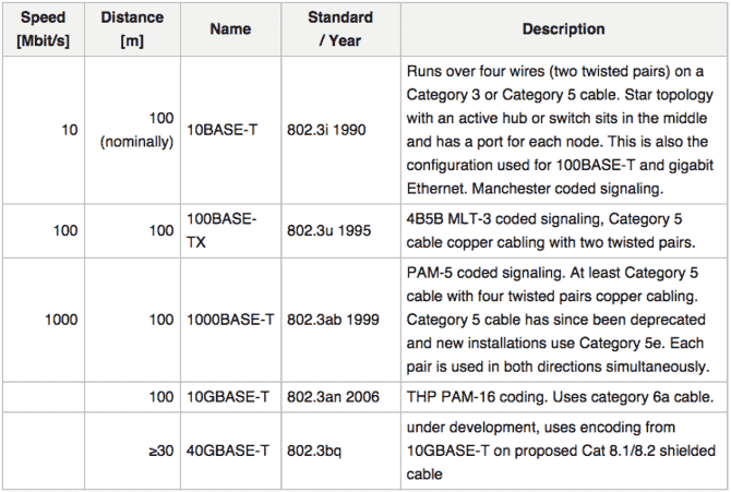 Different network speeds and distances may require newer, better cables, such as the Cat6a. Screenshot from Wikipedia.