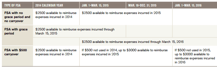 Rollover options for FSA plans. Employers can choose to offer no rollover, a limited $500 rollover to be used at any time in the following year, or a grace period until March 15 of the following year to use all unused funds.[1]