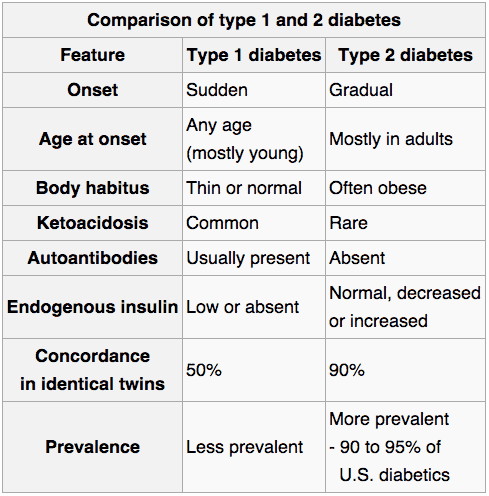 Comparison chart of type 1 and type 2 diabetes