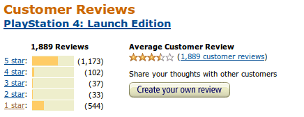Ratings for the PS4 on Amazon.com as of Nov. 17, 2013, a few days after release