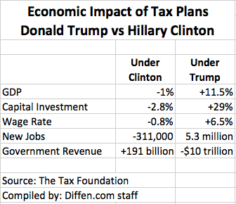 The economic impact of tax plans proposed by Hillary Clinton and Donald Trump, as estimated by the Tax Foundation