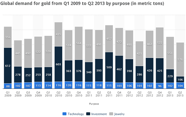 Global demand for gold from the first quarter of 2009 to the second quarter of 2013. The majority of demand (around 50%) comes from jewelry. The demand for gold for investment purposes ebbs and flows but accounts for about 40% of demand. The other 10% comes from the technology industry. Source: Statista.