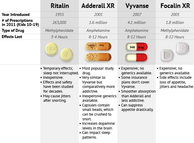 A comparison of popular ADHD medications Focalin, Adderall, Vyvanse and Ritalin.
