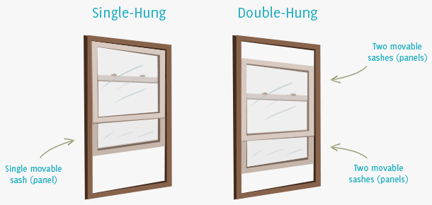 An illustration of the movable panels found in a single-hung window vs. a double-hung window. Only the bottom panel moves in single-hung windows while both panels move in double-hung windows.