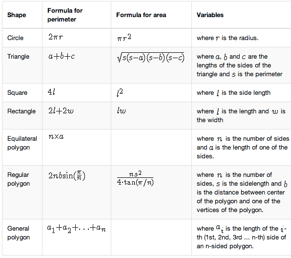 Cheat sheet of mathematical formulas to calculate area and perimeter for a variety of geometric shapes, including circle, square, triangle, rectangle, equilateral polygons, regular polygons and general polygons.