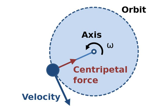 centrifugal force vs centripetal force difference and comparison