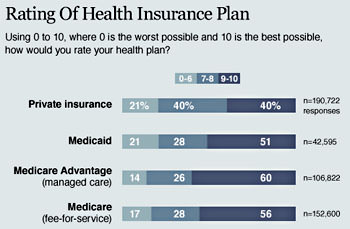 Medicaid vs medicare difference and comparison diffen source mother jones ccuart Images