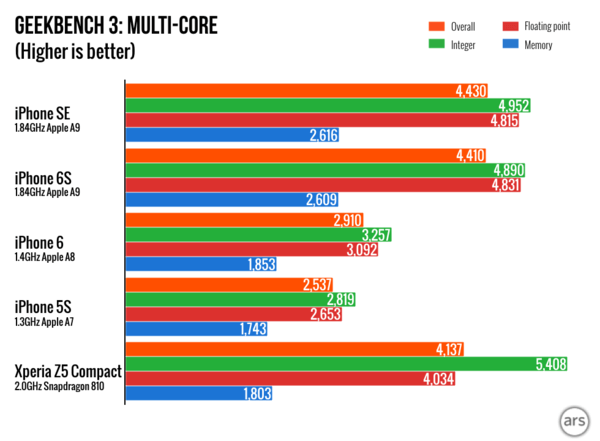 Geekbench benchmarks compared for various iPhone models. The iPhone SE offers stellar performance — on par with the flagship iPhone 6s. Image courtesy Ars Technica.
