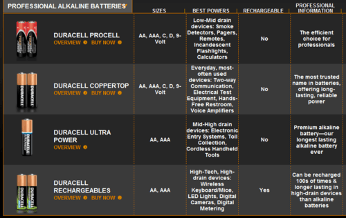 Comparison of alkaline batteries from Duracell