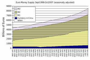 Euro money supply 1998-2007