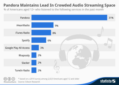 Pandora is much more popular than Spotify in the U.S.