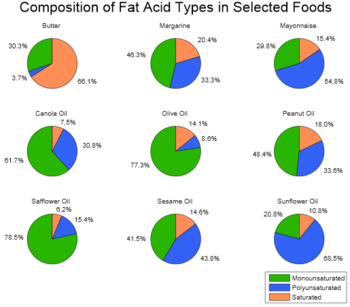 Fatty acids in butter, margarine, vegetable oil, olive oil and various types of oils used for cooking.