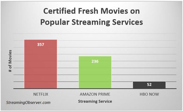 "The number of ""certified fresh"" movies on Netflix, Amazon and HBO Now, as found by Streaming Observer in November 2016."
