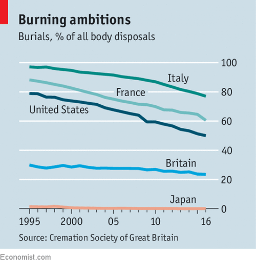 This chart, compiled by The Economist shows the rate of burials as a percentage of disposals for dead bodies, in the United States, Japan, Italy, France and Britain.