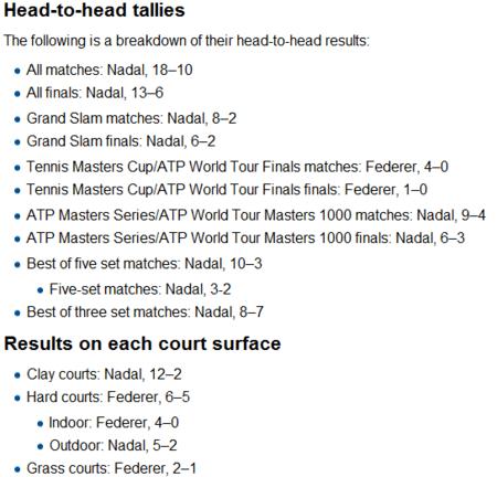 Federer vs Nadal stats as of 2012-07-14