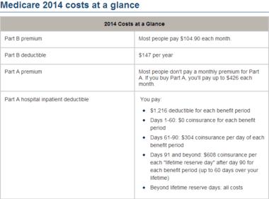 Click to enlarge. Original Medicare's out-of-pocket costs. Source: Medicare.gov.