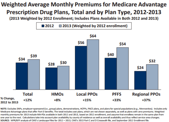 Average monthly premiums for Medicare Advantage prescription drug plans. Source: Kaiser Family Foundation
