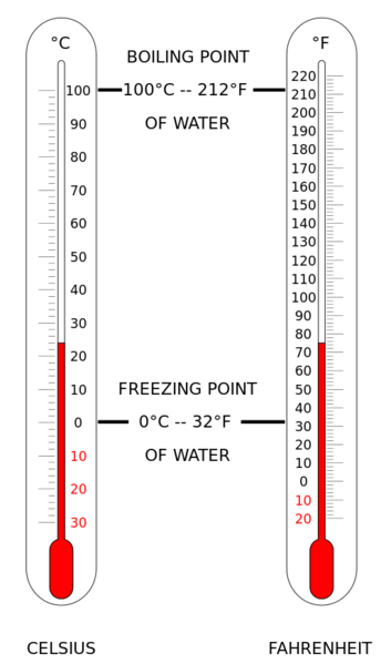 Celsius and Fahrenheit thermometers side by side compare the two scales. The freezing point of water is 0 Celsius or 32 degrees Fahrenheit. The boiling point of water is 100 Celsius or 212 degrees Fahrenheit.