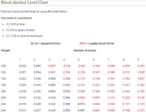 A blood alcohol chart from DrivingLaws.org. It is easy to become more intoxicated than expected, especially for those who weigh less.