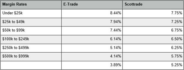 E trade stock options