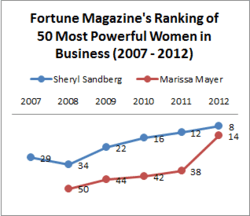 Mayer's and Sandberg's ranks in Fortune magazine's 50 Most Powerful Women from 2007 through 2012.