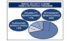 Social Security expenses by category