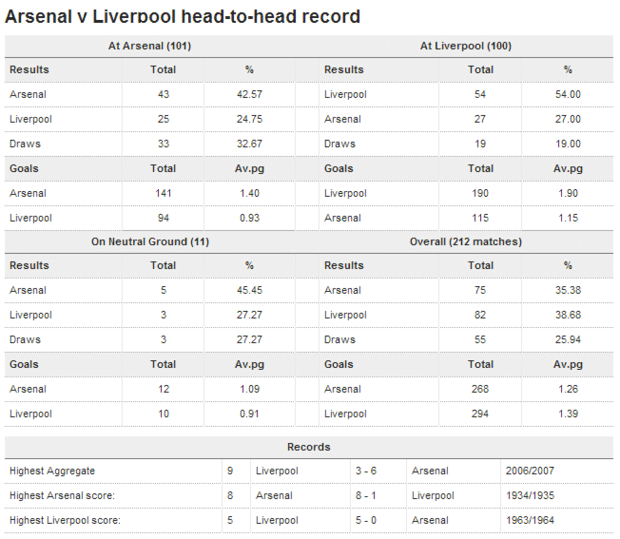 Liverpool vs Arsenal head-to-head stats