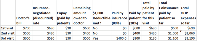 An illustration of how patient responsibility for healthcare costs is calculated taking into account copay, coinsurance and deductibles. Click the picture to expand.