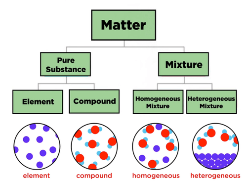 Types of matter: elements, compounds, homogeneous and heterogeneous mixtures.