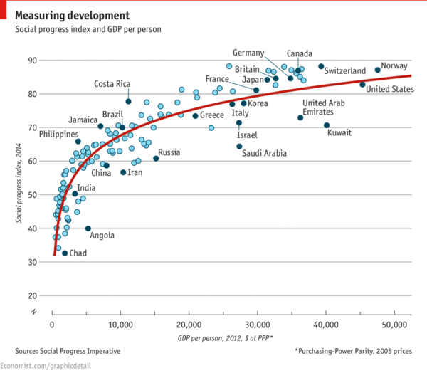 SPI (Social Progress Index) vs. per capita GDP. Source: The Economist