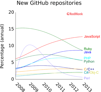 New Github repositories by programming language, based on analysis by Donnie Berkholz.