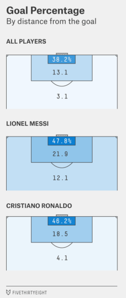 Messi's shots are more accurate than Ronaldo's.