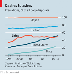 A chart showing cremation as a percentage of body disposals in Japan, Britain, China, Italy and U.S. Chart compiled by The Economist.