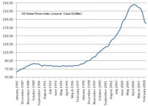 Case-Shiller Index showing the Bubble in the US Housing market in the previous decade.