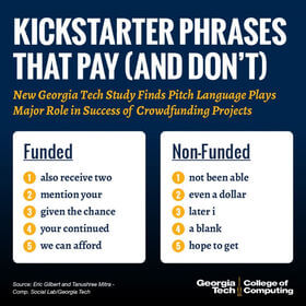 Funded vs non-funded phrasing on Kickstarter.