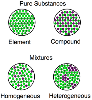 A visualization for the differences between elements, compounds and mixtures, both homogenous and heterogenous.
