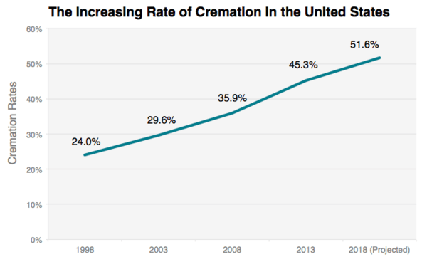 Rate of cremation in the United States from 1998 to 2018. (Source: Pricenomics, based on data from National Funeral Directors Association and Cremation Association of North America)