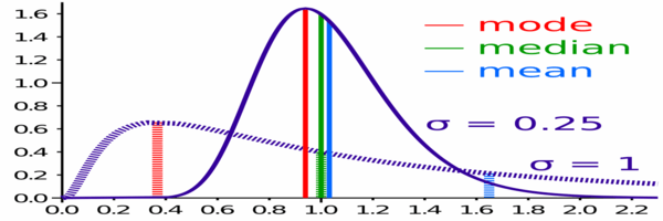 Comparison of mean, median and mode of two log-normal distributions with different skewness.