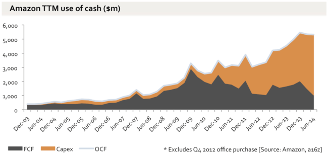 OCF, capex and FCF for Amazon from 2003 to 2014. Operating cash flow has grown significantly, but so has capex, leaving Free cash flow stagnant.
