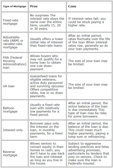 Click to enlarge. A chart showing the pros and cons of various types of mortgages. Source: USA.gov.