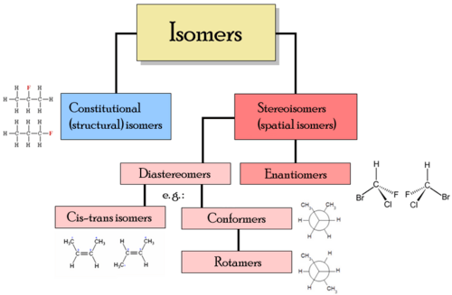 Types of Isomers