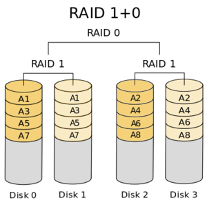 RAID 10 configuration