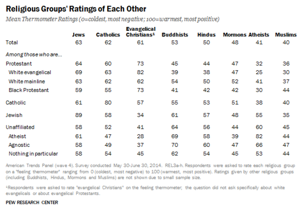 People From Most Religions Do Not Like The Unaffiliated Particularly Those Who Label Themselves Atheists