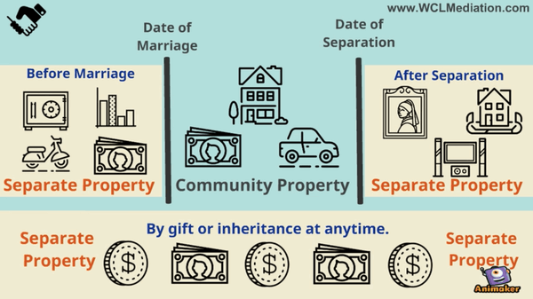 How a court decides what is community property vs separate property. (source)