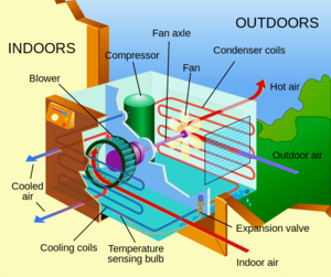 How air conditioners work. Click to enlarge.