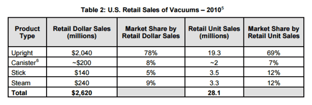 Canister vacuums are not as popular as uprights in the U.S. Chart from 2011 EnergyStar report.