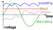 Alternating and Direct current. The horizontal axis is time and the vertical axis represents voltage.