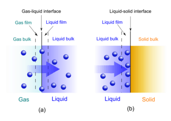 Gas-liquid absorption (a) and liquid-solid adsorption (b) mechanism. Blue spheres are solute molecules
