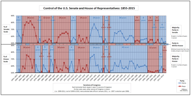 A line graph showing which political parties have controlled the U.S. House of Representatives and Senate over the years. Click to enlarge.